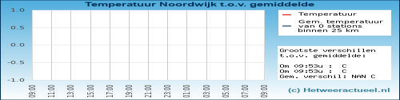 Temperatuur vergelijking Noordwijk
