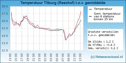 Temperatuur vergelijking Tilburg (Reeshof-Dalem)