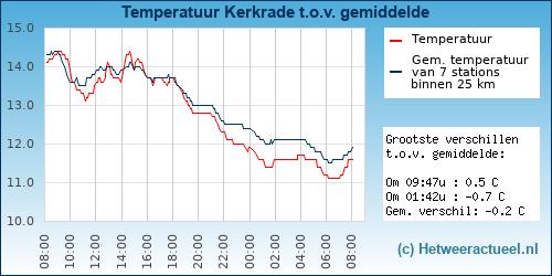 Temperatuur vergelijking Kerkrade