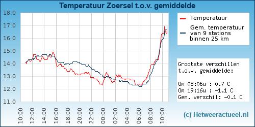 Temperatuur vergelijking Zoersel