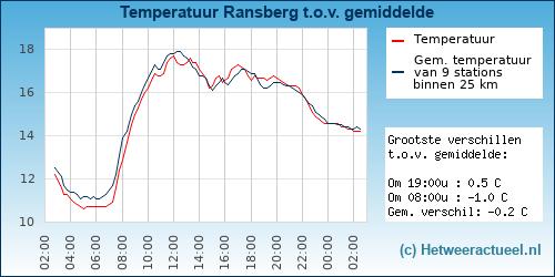 Temperatuur vergelijking Ransberg