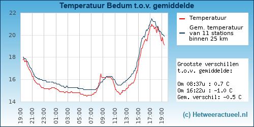 Temperatuur vergelijking Bedum