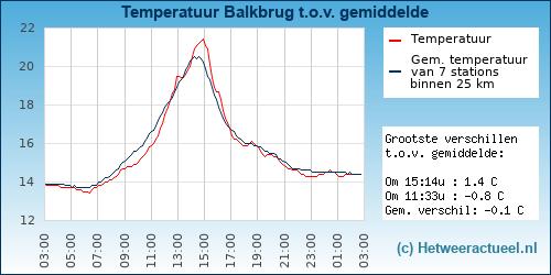 Temperatuur vergelijking Balkbrug