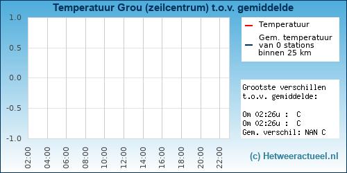 Temperatuur vergelijking Grou (zeilcentrum)