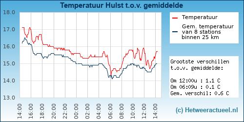 Temperatuur vergelijking Hulst