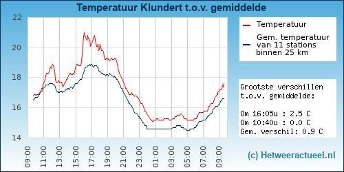 Temperatuur vergelijking Klundert