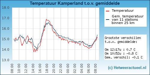 Temperatuur vergelijking Kamperland