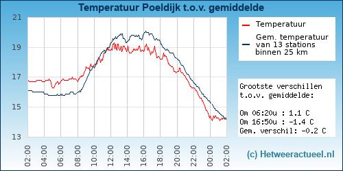 Temperatuur vergelijking Poeldijk (Westland-De Poel)