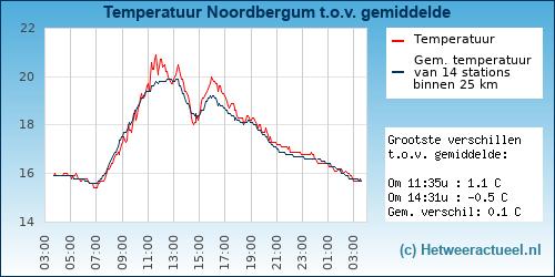 Temperatuur vergelijking Noordbergum