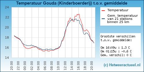 Temperatuur vergelijking Gouda (Kinderboerderij)