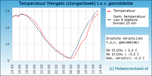Temperatuur vergelijking Hengelo (slangenbeek)
