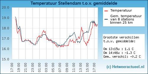 Temperatuur vergelijking Stellendam