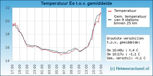 Temperatuur vergelijking Ee