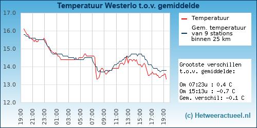 Temperatuur vergelijking Westerlo
