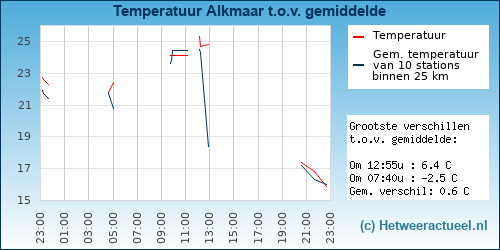 Temperatuur vergelijking Alkmaar (westerhoutkwartier)