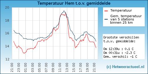 Temperatuur vergelijking Hem