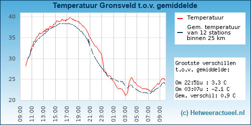 Temperatuur vergelijking Gronsveld