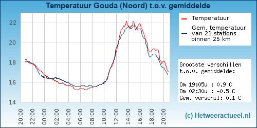 Temperatuur vergelijking Gouda (Noord)