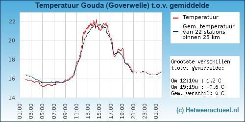 Temperatuur vergelijking Gouda (Goverwelle)