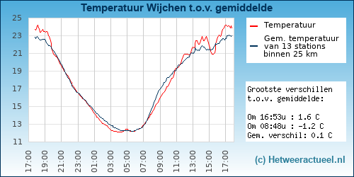 Temperatuur vergelijking Wijchen