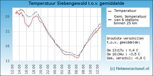 Temperatuur vergelijking Siebengewald