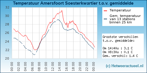 Temperatuur vergelijking Amersfoort Soesterkwartier