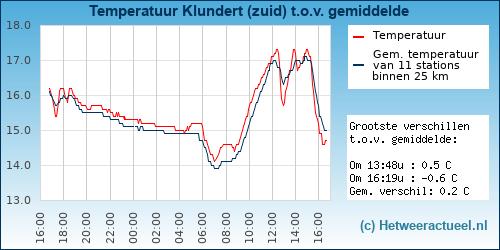 Temperatuur vergelijking Klundert (oost)