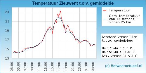 Temperatuur vergelijking Zieuwent