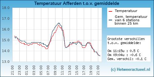 Temperatuur vergelijking Afferden