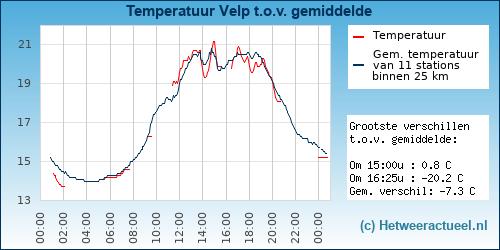 Temperatuur vergelijking Velp