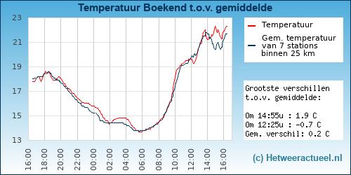 Temperatuur vergelijking Boekend