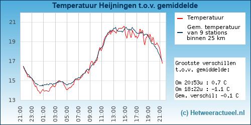 Temperatuur vergelijking Heijningen