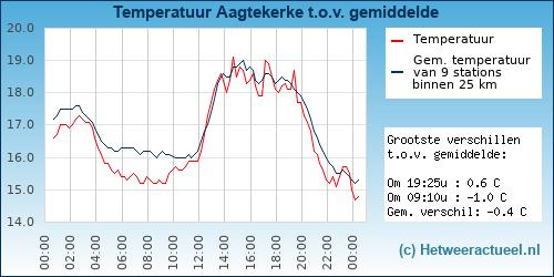 Temperatuur vergelijking Aagtekerke