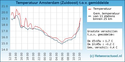 Temperatuur vergelijking Amsterdam (Zuidoost)