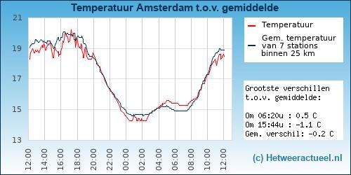 Temperatuur vergelijking Amsterdam (Noord)