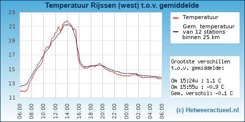 Temperatuur vergelijking Rijssen (west)