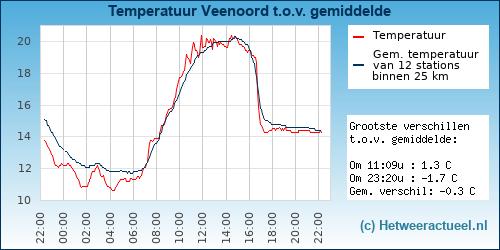 Temperatuur vergelijking Emmen (Barger-Oosterveld)