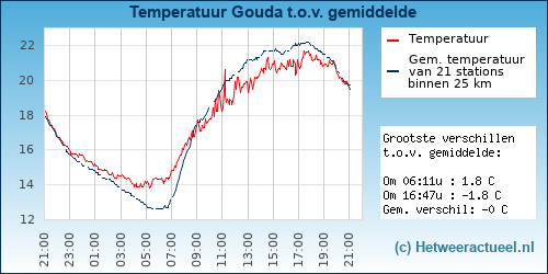 Temperatuur vergelijking Pijnacker