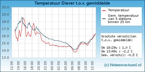 Temperatuur vergelijking Frieschepalen