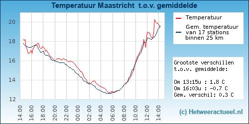 Temperatuur vergelijking Nieuwkoop (Zuidhoek)