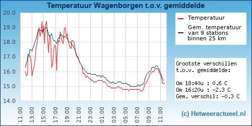 Temperatuur vergelijking Zwolle