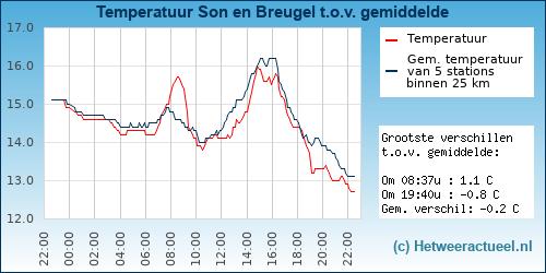 Temperatuur vergelijking Son en Breugel