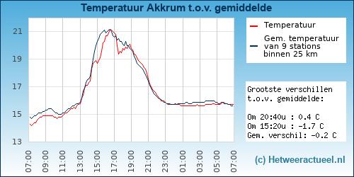 Temperatuur vergelijking Vossem