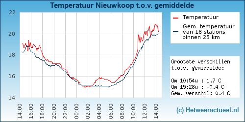 Temperatuur vergelijking Amsterdam (Osdorp)