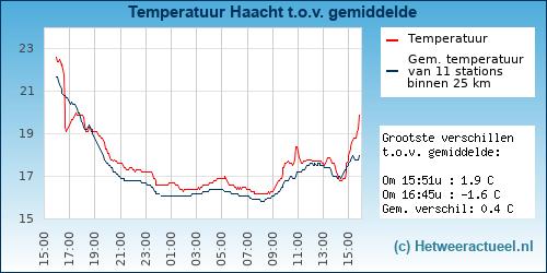Temperatuur vergelijking Emmen (zuidwest)