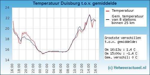 Temperatuur vergelijking Akkrum