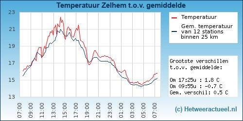 Temperatuur vergelijking Veere (Oostwatering)