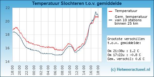 Temperatuur vergelijking Posterholt