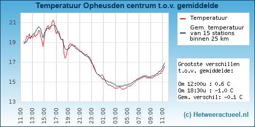 Temperatuur vergelijking Opheusden (centrum)