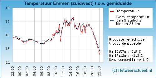 Temperatuur vergelijking Oosterhout
